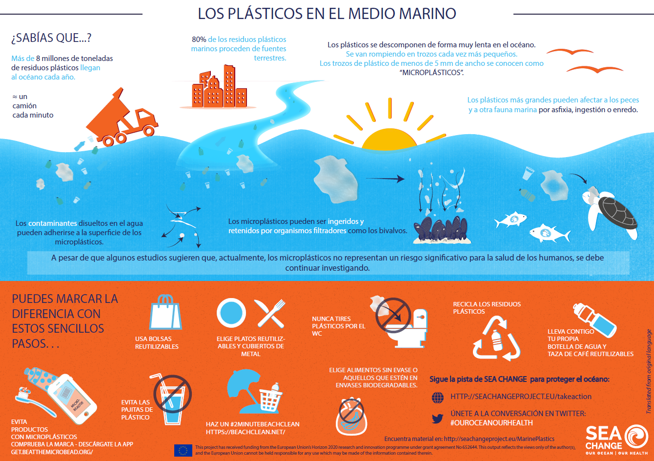 Infographic PlasticPollution Spanish