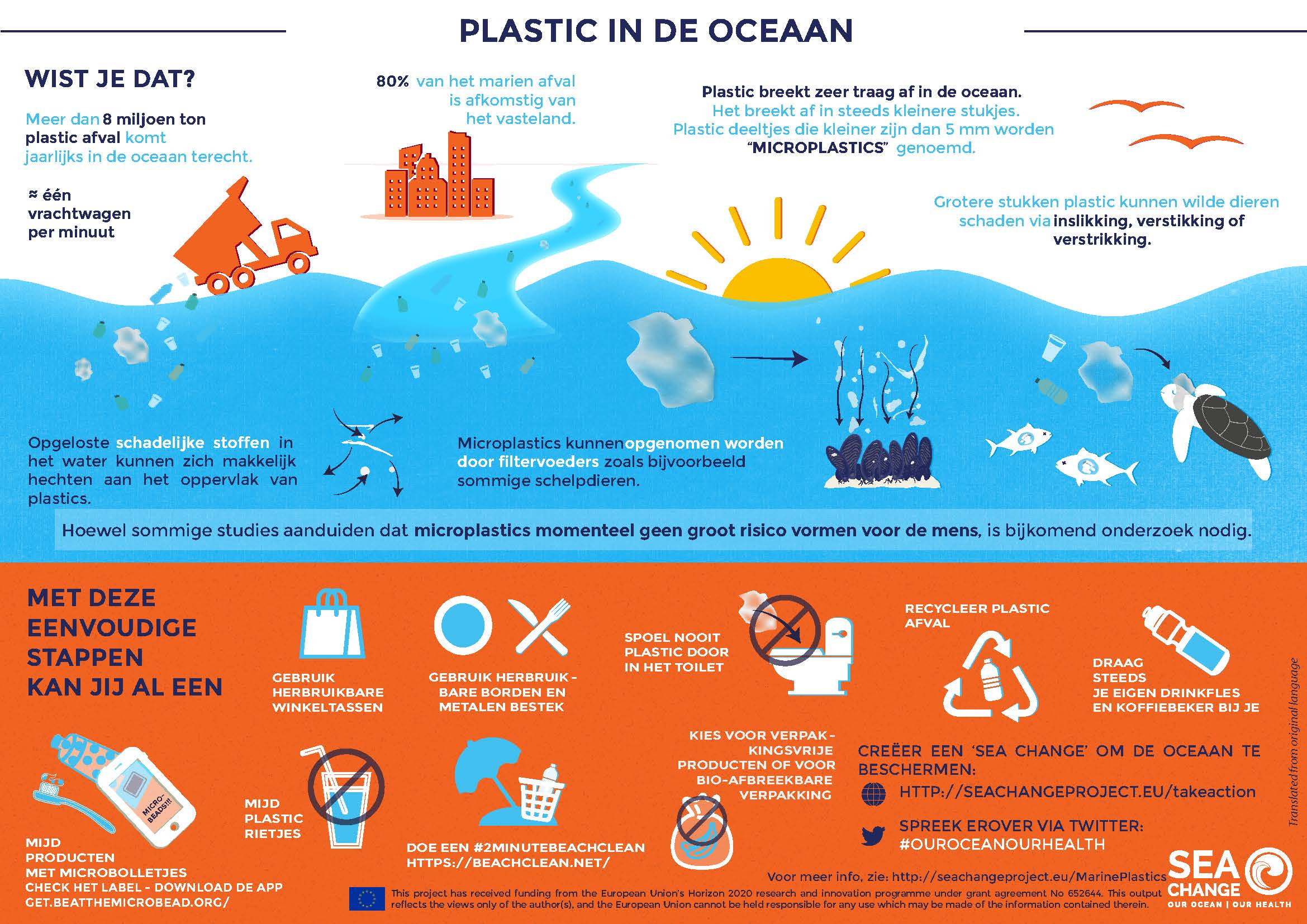 SeaChange Infographic PlasticPollution Dutch Final
